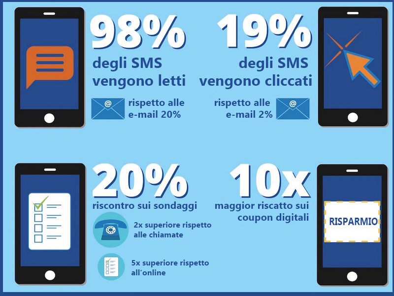 marketing-sms-statistiche